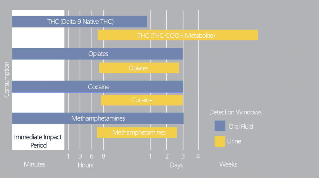 Detection window comparison between oral fluid and urine. All time periods are approximate and can vary based on numerous factors.